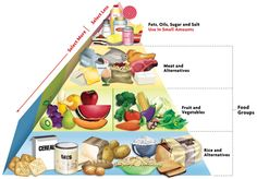 nutrition pyramid for kids