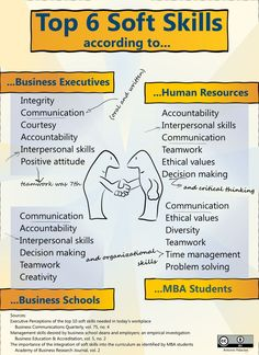 Top 6 soft skills according to business executives, HR, business schools and MBA students Resume Skills, Job Resume, Resume Tips, Resume Review, Sample Resume, Interview Skills, Job Interview Tips, Job Info, Skill Training