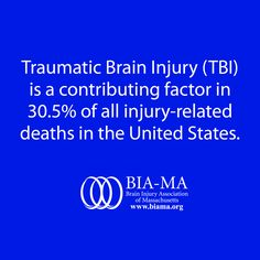 #TBI is a contributing factor in 30.5% of all injury-related deaths in the US.