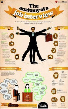 L'anatomie de l'entretien d'embauche