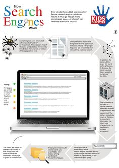 Learn about how search engines work with this fun infographic from KIDS DISCOVER, perfect for the classroom or home. Computer Teacher, Computer Class, Teacher Librarian, Teacher Stuff, Information Literacy, Inquiry Based Learning, Secondary Teacher, Research Skills, Content Marketing Strategy