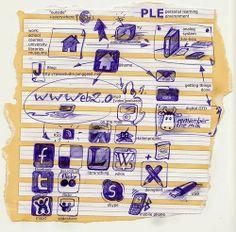 http://nuevastekno.blogspot.com.es/2013/11/ple-entornos-personales-de-aprendizaje.html?m=1