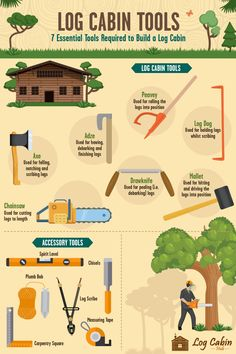 Log home building tools take to build a medium sized log cabin log home building tools building a log build an off grid cabin on Essential Log Cabin Tools… Diy Log Cabin, How To Build A Log Cabin, Log Cabin Living, Small Log Cabin, Building A Cabin, Tiny House Cabin, Log Cabin Homes, Log Cabins, Eco Cabin
