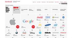 2013 世界百大最有價值品牌換人,Apple 擊敗可口可樂奪下首位