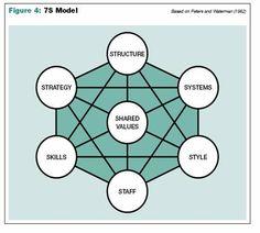 non hierarchical organizational chart google search