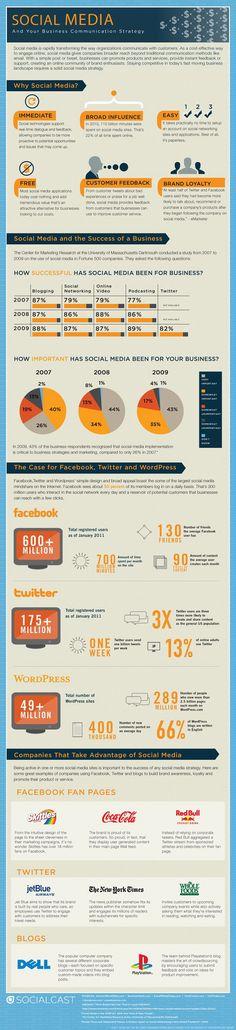 O impacto das mídias sociais nas empresas.