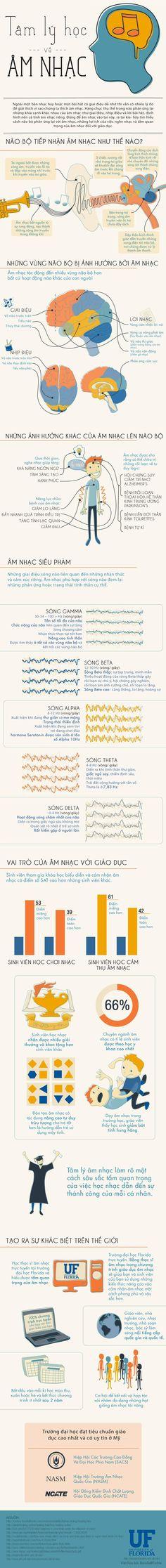 Ngay từ thời thượng cổ, âm nhạc đã ra đời cùng với đời sống sinh hoạt của con người. Kể từ đó, âm nhạc đã không ngừng phát triển, hoàn thiện và càng ngày sức ảnh hưởng của nó càng lớn, trở thành bộ phận không thể thiếu trong cuộc sống con người.  http://www.tinhte.vn/threads/infographic-tam-ly-hoc-ve-am-nhac.2306295/