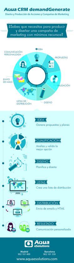 #AquaCrm: Aqua CRM Demand Generate