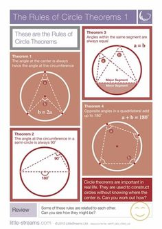 The Rules of Circle Theorems   Free Posters featuring ALL 8 Theorems from LittleStreams on TeachersNotebook.com -  (6 pages)  - These two posters, which come in one document, show all 8 theorems that are important for students to learn when exploring circle theory and geometry.
