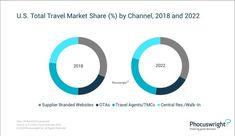 2019, ultimul an de creștere a rezervărilor înainte de declin | evisionturism Channel, Chart, Marketing, Travel, Viajes, Trips, Traveling, Tourism, Vacations