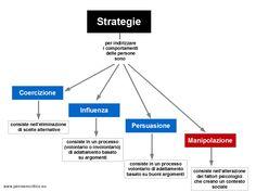 Strategie per indirizzare i comportamenti delle persone.