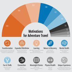 New research conducted by the Adventure Travel Trade Association (ATTA) in conjunction with researchers from East Carolina University reveals that, more than Michigan State University, Carolina University, Trade Association, Travel Illustration, Travel News, New Adventures, Greece Travel, Adventure Travel, In The Heights
