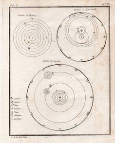 Astronomical prints of the solar system, 1760-1825