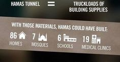 Hamas could be investing in the people of Gaza. Instead it invests in terrorism. Construction materials meant for Palestinians routinely enter Gaza from Israel. Psalm 121, Psalms, Underground Cities, Gods Eye, Holy Land, Judaism, We The People, Need To Know, Obama
