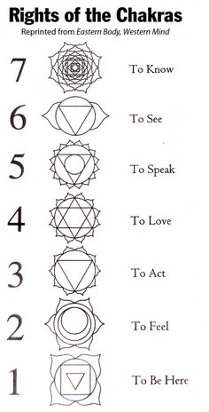 Image result for Printable Chakra Symbols