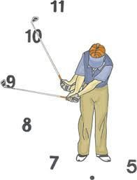 The golf swing is like a pendulum. Have you noticed the golf club head is heavier than the shaft. Because of that you can just pretty much let the club do the work.