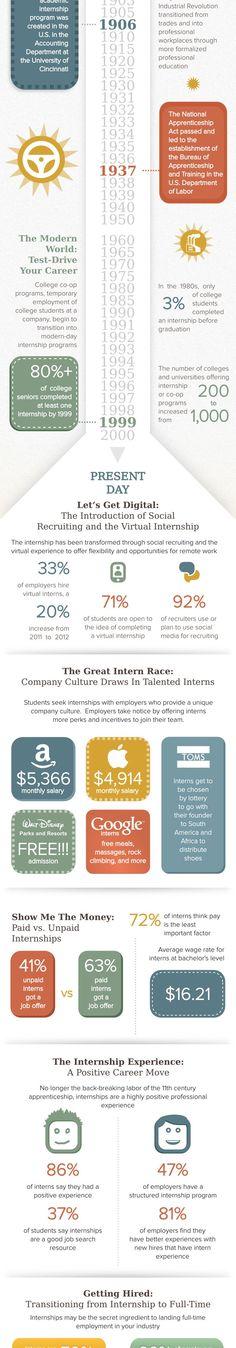 Evolution of the Internship -- #Infographic