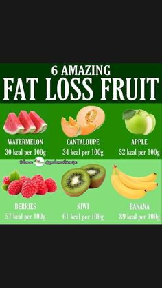 1200 Calorie Diet, 1200 Calories, Kiwi And Banana, Lose Weight, Weight Loss, Registered Dietitian, Calorie Counting, Beauty Care, Cantaloupe