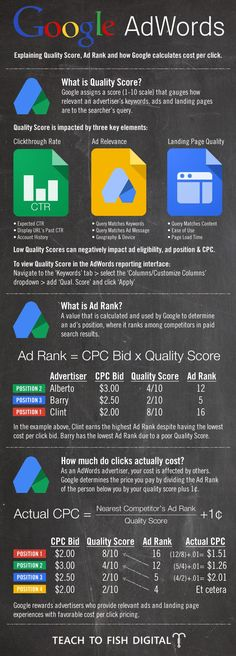 Google Adwords Quality Score Infographic via Chris Sietsema - His blog is awesome n general - you should check it out: http://teachtofishdigital.com/ #SEO #SEOSailor #SeoTips #SEOServices
