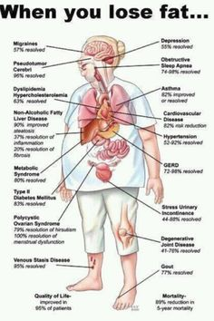 effects of losing fat