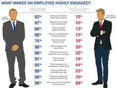 What Makes An Employee Highly Engaged? #infographic