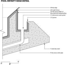 infinity edge pool construction details - Google Search