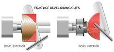 Riding The Bevel Practice Cuts