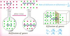 Graham's Law of Effusion and Diffusion Gas Laws Chemistry, Chemistry Notes, Hydrogen Gas, Molar Mass, Ro Do, Problem And Solution, Fractions