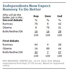 Voters Divided Over Who Will Win Second Debate