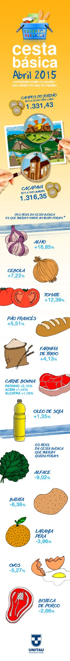 Os valores das cestas básicas nas cidades do Vale do Paraíba.