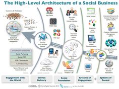 The architecture of social business: engagement < service delivery < social foundation < systems of engagement < systems of record