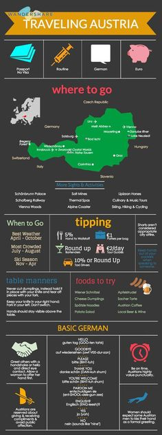 Austria Travel Cheat Sheet; Sign up at www.wandershare.com for high-res images.