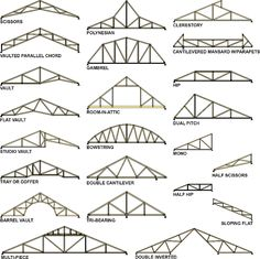 Roof truss types- will be handy reference for creating an attic room