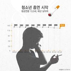매일 흡연 시작하는 청소년 평균연령 알아보니…[인포그래픽] #Smoking / #Infographic ⓒ 비주얼다이브 무단 복사·전재·재배포 금지
