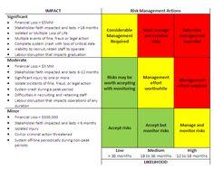Applied #Risk Map by @VI University