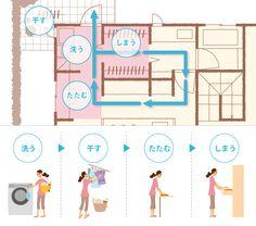 【公式:ダイワハウスの注文住宅サイト】それぞれのご家族に、必要な収納を。ダイワハウスは暮らしに合わせた「収納計画」をご提案します。 My House Plans, House Floor Plans, Japanese Bathroom, Laundry In Bathroom, Japanese House, Make Design, Hinata, Layout, House Design
