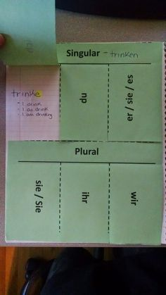 A detailed explanation of how this teacher uses workbooks in her German classes.