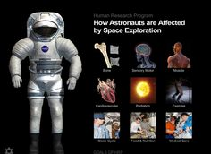 Explore how astronaut's bodies are affected by spacde travel