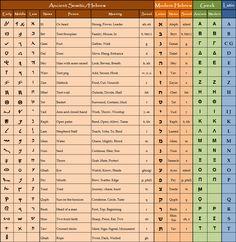 ancient alphabet comparison | Hebrew Alphabet Chart–Hebraeische Alphabets Tabelle