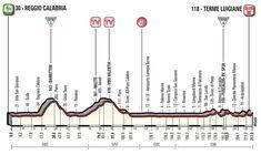 etapa - 11 de mayo: Reggio Calabria - Terme Luigiane / 217 Km. Reggio Calabria, Chart