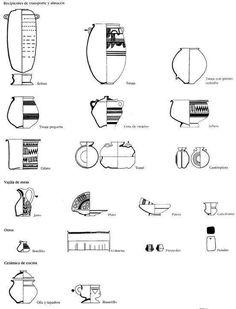 Tipología de la cerámica íbera