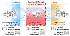 La digitalizzazione della documentazione fiscale a supporto delle attività di trasporto e consegna, e del DTT offre vantaggi a tutta la filiera (fonte: Osservatorio Fatturazione Elettronica e Dematerializzazione – School of Management, Politecnico di Milano)