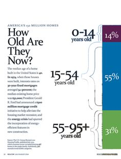 Realtor - US Housing Stock By Age