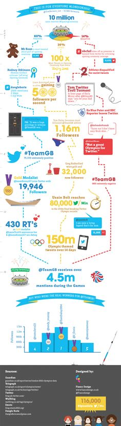 This is for everyone - Infographic roundup of #London2012
