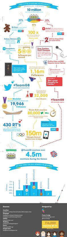Fiasco Design News    The Twitter Olympics