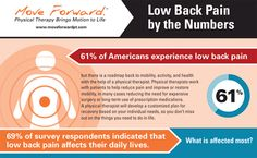 Are you one of the 61% of Americans who suffer from low back pain? Check out our infographic to learn about some of the common causes of low back pain and how a physical therapist can help you manage and possibly alleviate this type of pain.