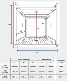 Tipo Dry van / Vía Container Packing