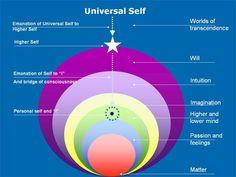 consciousness spheres