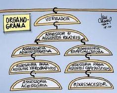 """Gestão e congestão. """"Há mais de 20 mil cargos comissionados na administração federal, a maior parte ocupada por pessoas sem preparo e expressão. A maior parte delas integra as hostes petistas a que Lula se referiu quando diz que elas """"só se interessam por cargos"""". Ou seja, estamos perpetuando o conceito de capitanias hereditárias."""""""