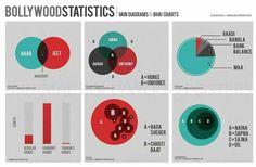 Bollywood statistics